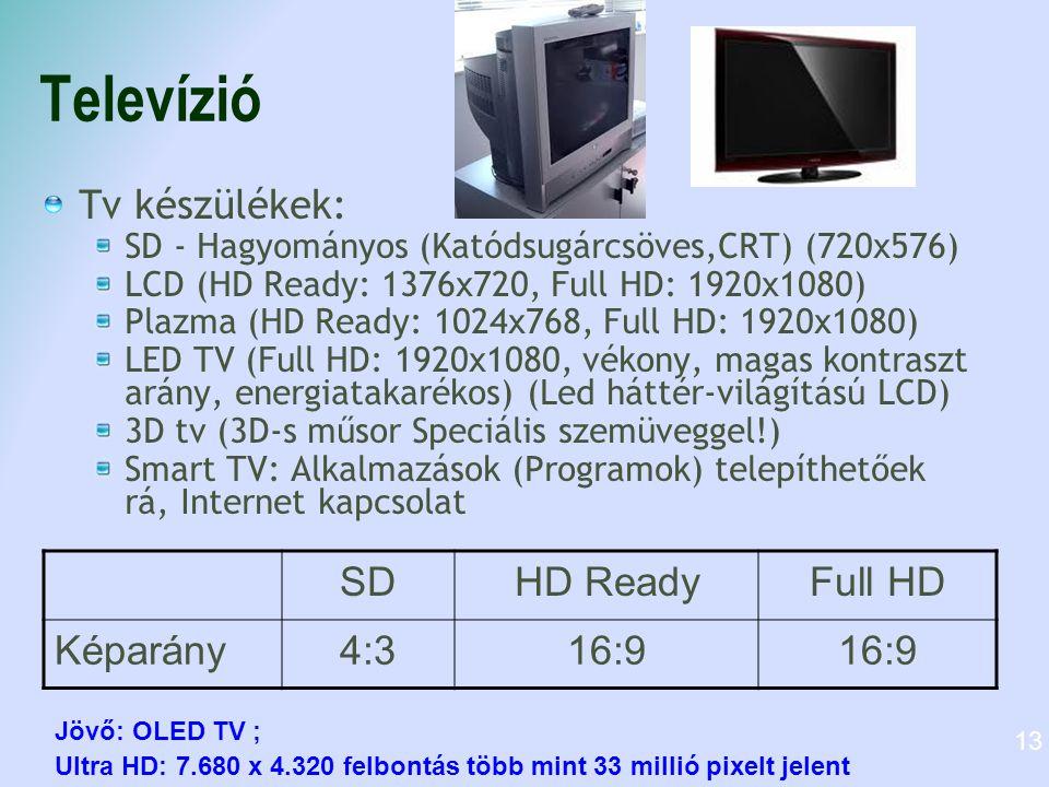 Televízió Tv készülékek: SD - Hagyományos (Katódsugárcsöves,CRT) (720x576) LCD (HD Ready: 1376x720, Full HD: 1920x1080) Plazma (HD Ready: 1024x768, Full HD: 1920x1080) LED TV (Full HD: 1920x1080, vékony, magas kontraszt arány, energiatakarékos) (Led háttér-világítású LCD) 3D tv (3D-s műsor Speciális szemüveggel!) Smart TV: Alkalmazások (Programok) telepíthetőek rá, Internet kapcsolat SDHD ReadyFull HD Képarány4:316:9 Jövő: OLED TV ; Ultra HD: 7.680 x 4.320 felbontás több mint 33 millió pixelt jelent 13