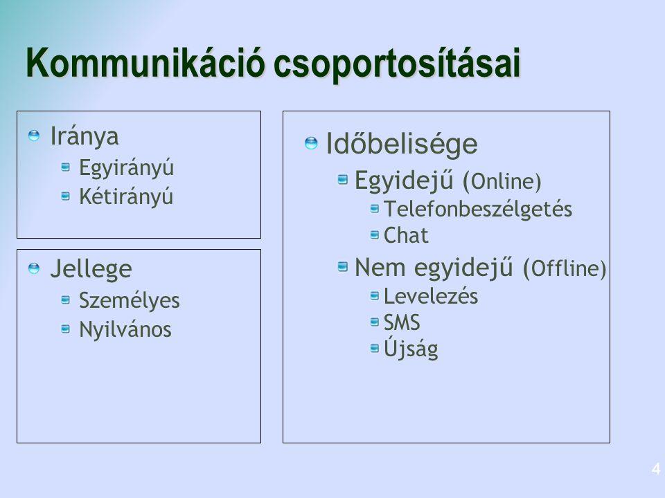 Kommunikáció csoportosításai Iránya Egyirányú Kétirányú Jellege Személyes Nyilvános Időbelisége Egyidejű ( Online) Telefonbeszélgetés Chat Nem egyidej