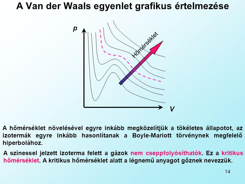 14 A Van der Waals egyenlet grafikus értelmezése A hőmérséklet növelésével egyre inkább megközelítjük a tökéletes állapotot, az izotermák egyre inkább hasonlítanak a Boyle-Mariott törvénynek megfelelő hiperbolához.