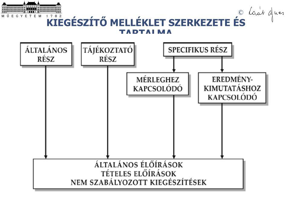 © KIEGÉSZÍTŐ MELLÉKLET SZERKEZETE ÉS TARTALMA