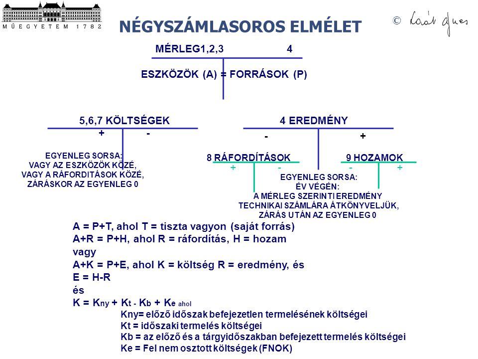 © NÉGYSZÁMLASOROS ELMÉLET MÉRLEG1,2,3 4 ESZKÖZÖK (A) = FORRÁSOK (P) A = P+T, ahol T = tiszta vagyon (saját forrás) A+R = P+H, ahol R = ráfordítás, H =