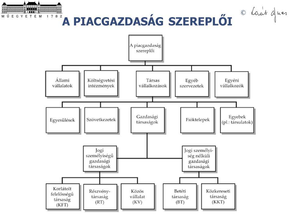 © A PIACGAZDASÁG SZEREPLŐI