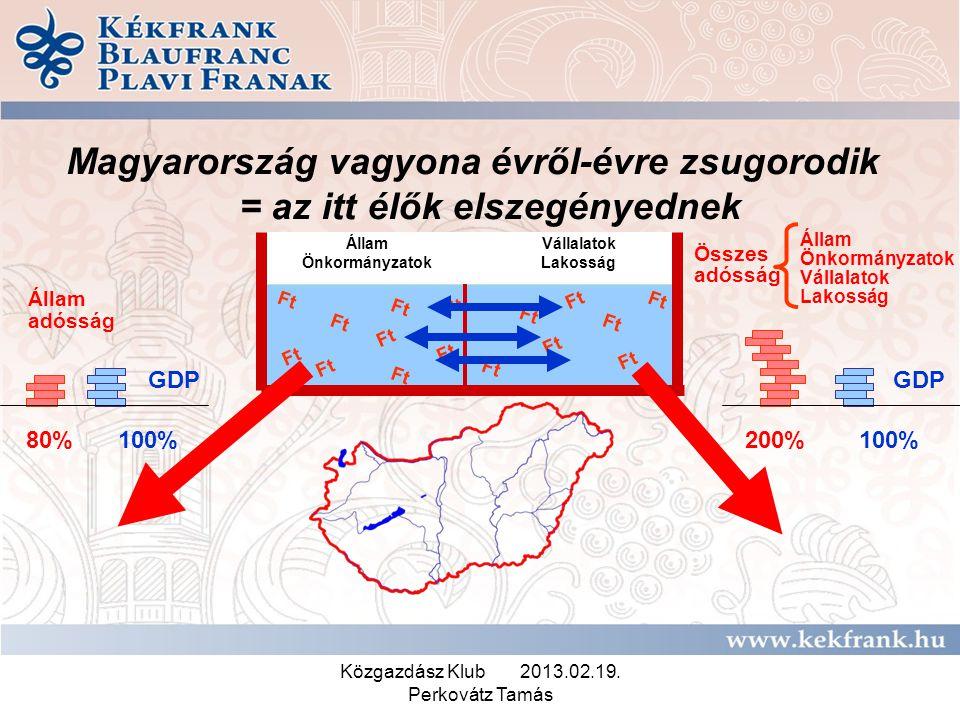 Közgazdász Klub 2013.02.19. Perkovátz Tamás Magyarország vagyona évről-évre zsugorodik = az itt élők elszegényednek Ft Állam Önkormányzatok Vállalatok