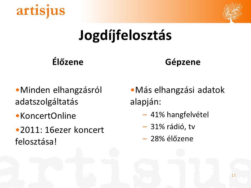 Jogdíjfelosztás Élőzene •Minden elhangzásról adatszolgáltatás •KoncertOnline •2011: 16ezer koncert felosztása! Gépzene •Más elhangzási adatok alapján: