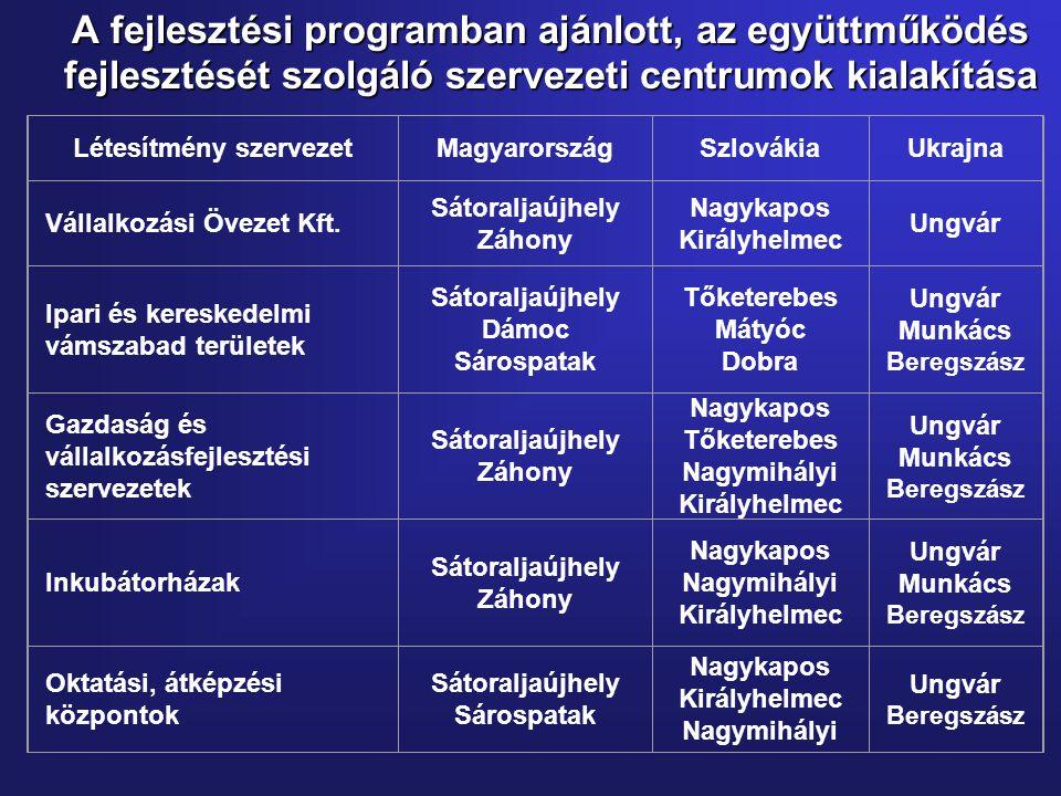 A fejlesztési programban ajánlott, az együttműködés fejlesztését szolgáló szervezeti centrumok kialakítása Létesítmény szervezetMagyarországSzlovákiaUkrajna Vállalkozási Övezet Kft.