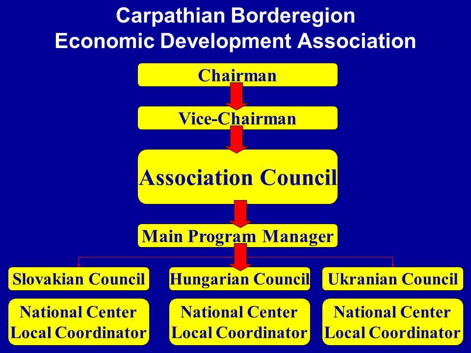Carpathian Borderegion Economic Development Association Chairman Vice-Chairman Association Council Main Program Manager Slovakian CouncilUkranian Coun