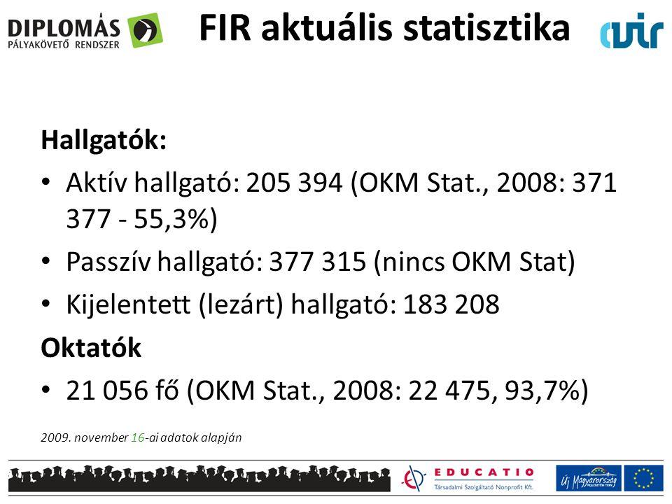FIR aktuális statisztika Hallgatók: • Aktív hallgató: 205 394 (OKM Stat., 2008: 371 377 - 55,3%) • Passzív hallgató: 377 315 (nincs OKM Stat) • Kijelentett (lezárt) hallgató: 183 208 Oktatók • 21 056 fő (OKM Stat., 2008: 22 475, 93,7%) 2009.