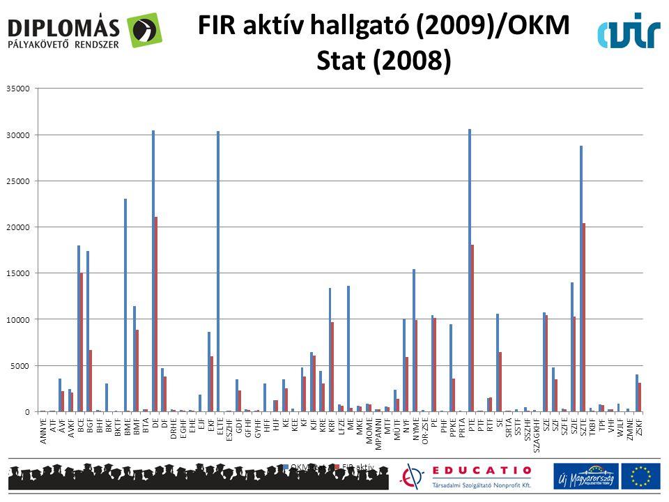 FIR aktív hallgató (2009)/OKM Stat (2008)