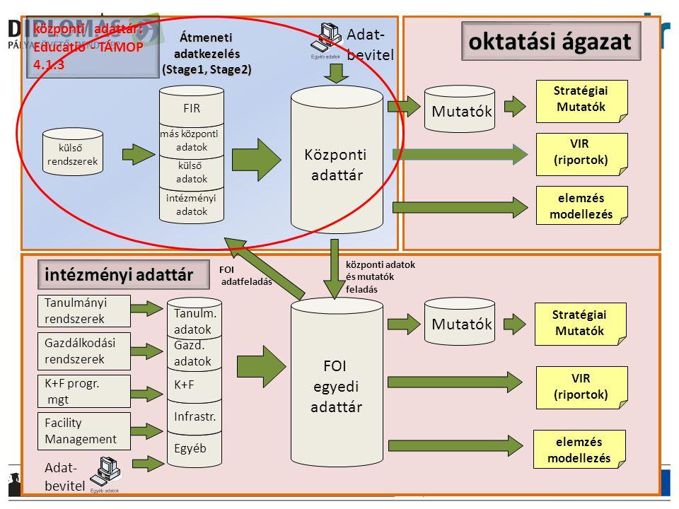 intézményi adatok külső adatok oktatási ágazat Központi adattár más központi adatok FOI egyedi adattár Tanulmányi rendszerek Gazdálkodási rendszerek K