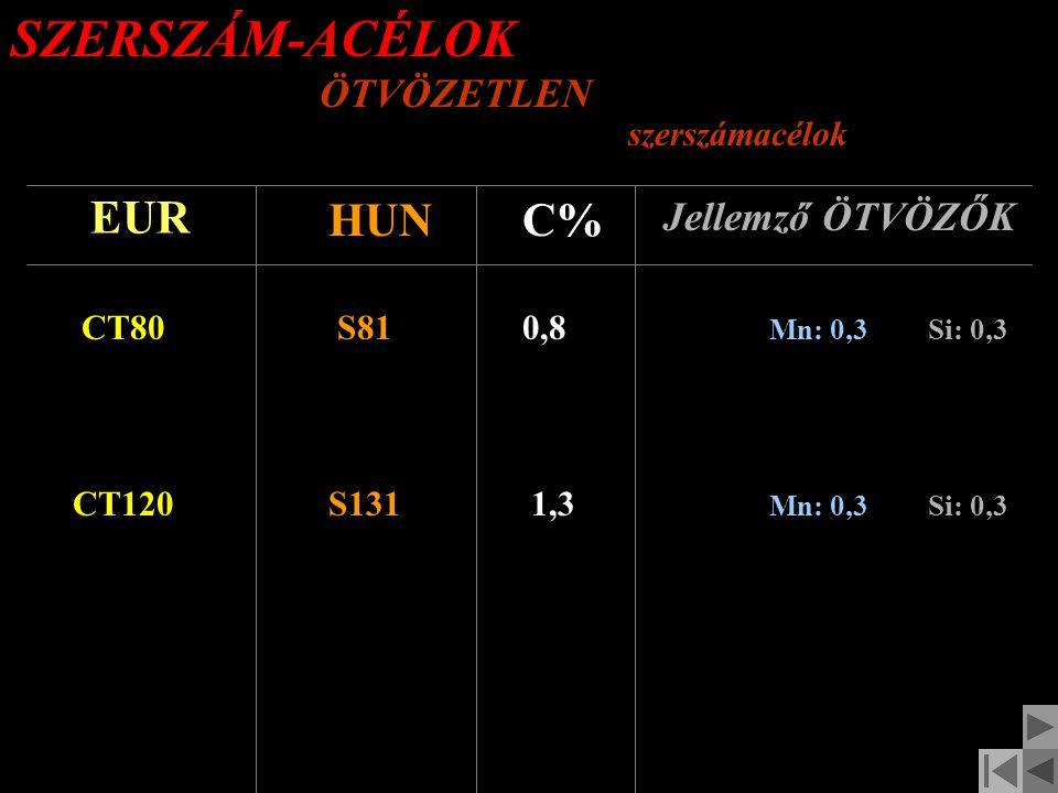 SZERKEZETI ACÉLOK SPECIÁLIS felhasználású (II.) EUR HUNC% Jellemző ÖTVÖZŐK 10S20ABS10,1 Betétben edzhető AUTOMATA-acél Mn: 0,9Si: 0,3 S275J2G3 (Fe430D