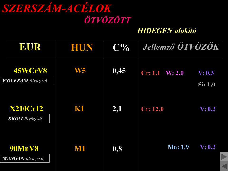 SZERSZÁM-ACÉLOK ÖTVÖZETLEN szerszámacélok EUR HUNC% Jellemző ÖTVÖZŐK CT80S810,8 Mn: 0,3Si: 0,3 CT120S1311,3 Mn: 0,3Si: 0,3
