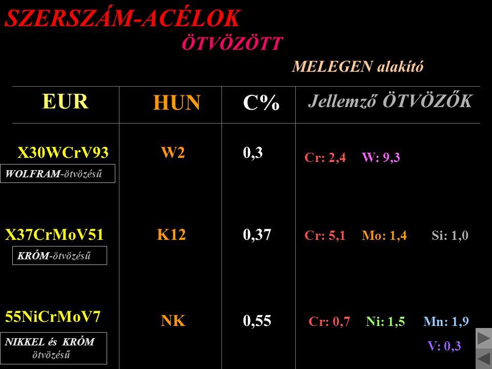 SZERSZÁM-ACÉLOK ÖTVÖZÖTT HIDEGEN alakító EUR HUNC% Jellemző ÖTVÖZŐK 45WCrV8W5 WOLFRAM-ötvözésű 0,45 Cr: 1,1W: 2,0 Si: 1,0 X210Cr12K1 KRÓM-ötvözésű 2,1 Cr: 12,0 90MnV8M1 MANGÁN-ötvözésű 0,8 Mn: 1,9 V: 0,3