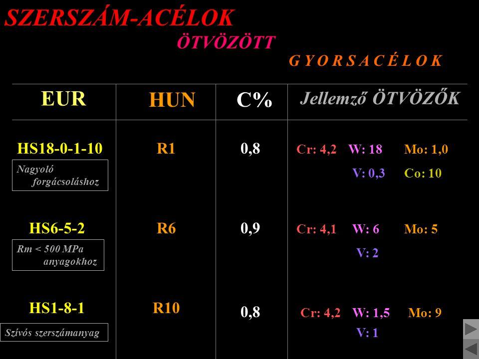 SZERSZÁM-ACÉLOK ÖTVÖZÖTT MELEGEN alakító EUR HUNC% Jellemző ÖTVÖZŐK X30WCrV93W20,3 Cr: 2,4W: 9,3 WOLFRAM-ötvözésű X37CrMoV51K12 KRÓM-ötvözésű 0,37 Cr: