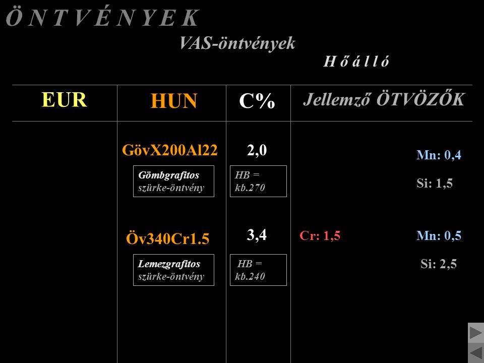 Ö N T V É N Y E K VAS-öntvények K o p á s á l l ó EUR HUNC% Jellemző ÖTVÖZŐK FÖX290Ni Cr42 2,9 Cr: 2,0Ni: 4,0Mn: 0,5 Fehérvas-öntvény X215CrMoW21 Feke