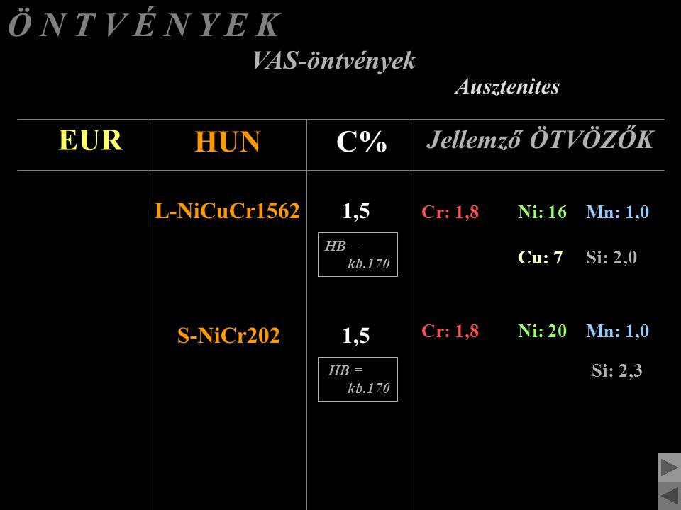 Ö N T V É N Y E K VAS-öntvények H ő á l l ó EUR HUNC% Jellemző ÖTVÖZŐK GövX200Al222,0 Mn: 0,4 Si: 1,5 Gömbgrafitos szürke-öntvény Öv340Cr1.5 Lemezgrafitos szürke-öntvény 3,4 Cr: 1,5Mn: 0,5 Si: 2,5 HB = kb.270 HB = kb.240
