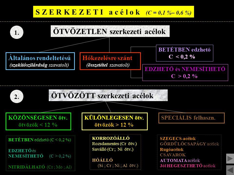 S Z E R K E Z E T I a c é l o k (C = 0,1 %– 0,6 %) 1.