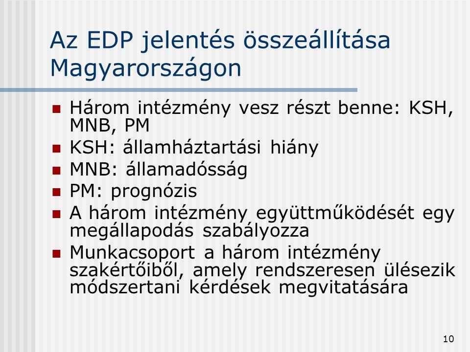 10 Az EDP jelentés összeállítása Magyarországon  Három intézmény vesz részt benne: KSH, MNB, PM  KSH: államháztartási hiány  MNB: államadósság  PM