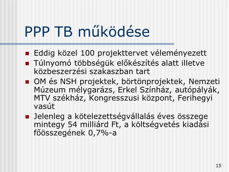 15 PPP TB működése  Eddig közel 100 projekttervet véleményezett  Túlnyomó többségük előkészítés alatt illetve közbeszerzési szakaszban tart  OM és