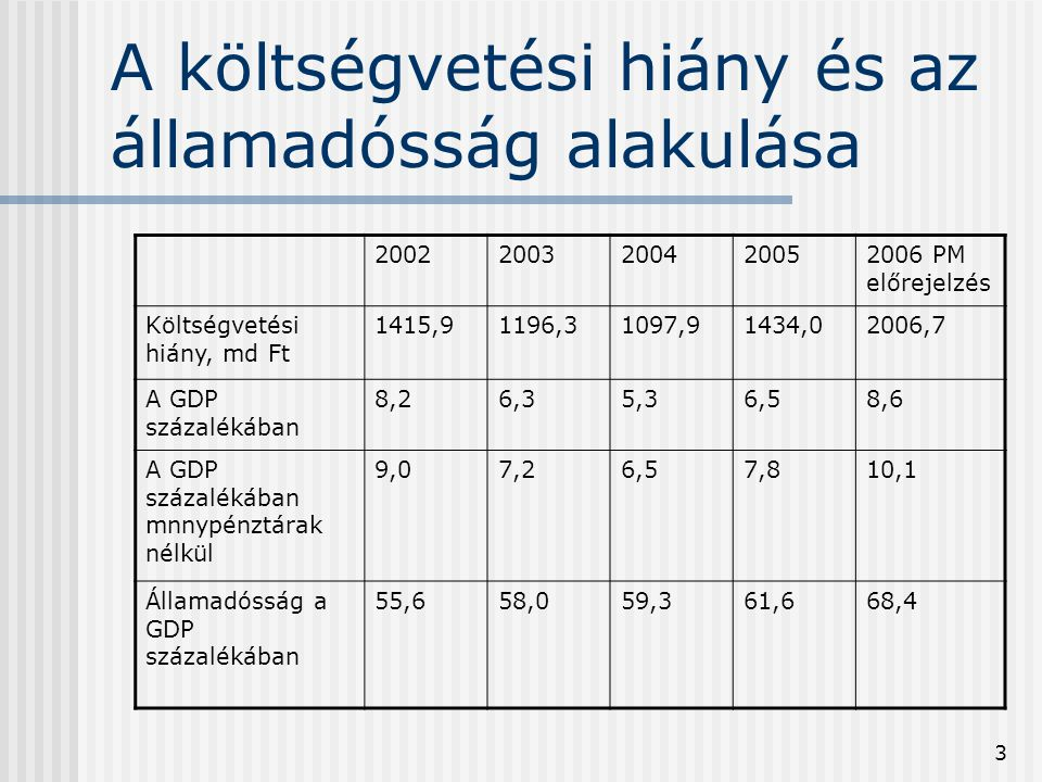 3 A költségvetési hiány és az államadósság alakulása 20022003200420052006 PM előrejelzés Költségvetési hiány, md Ft 1415,91196,31097,91434,02006,7 A G