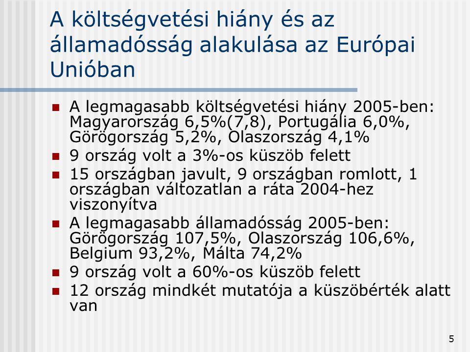 5 A költségvetési hiány és az államadósság alakulása az Európai Unióban  A legmagasabb költségvetési hiány 2005-ben: Magyarország 6,5%(7,8), Portugál