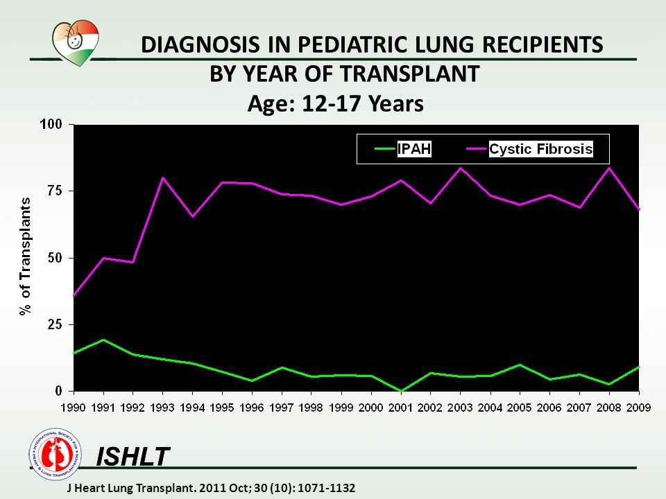 DIAGNOSIS IN PEDIATRIC LUNG RECIPIENTS BY YEAR OF TRANSPLANT Age: 12-17 Years ISHLT J Heart Lung Transplant. 2011 Oct; 30 (10): 1071-1132