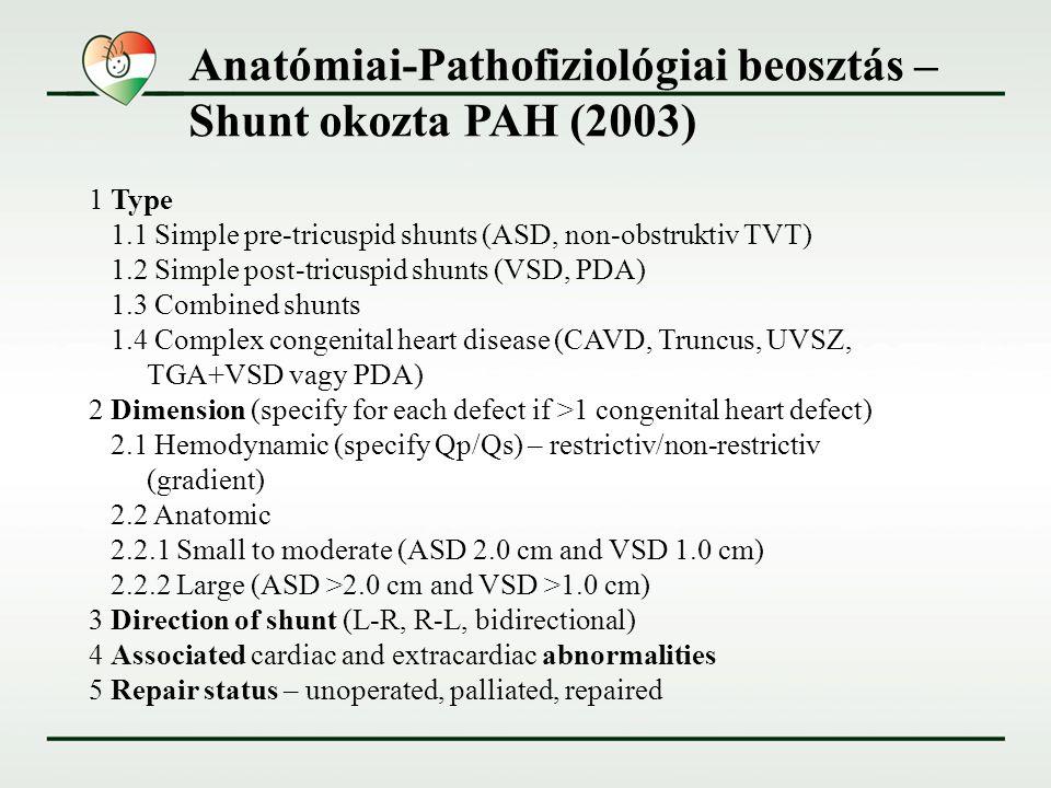 Anatómiai-Pathofiziológiai beosztás – Shunt okozta PAH (2003) 1 Type 1.1 Simple pre-tricuspid shunts (ASD, non-obstruktiv TVT) 1.2 Simple post-tricusp