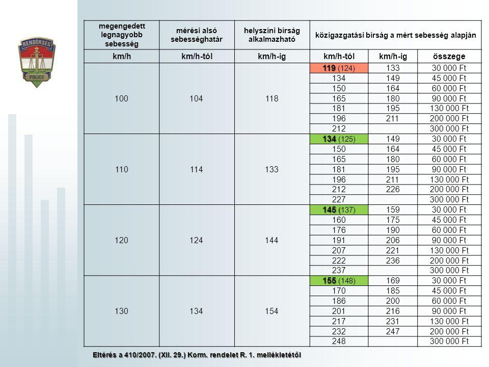 megengedett legnagyobb sebesség mérési alsó sebességhatár helyszíni bírság alkalmazható közigazgatási bírság a mért sebesség alapján km/hkm/h-tólkm/h-