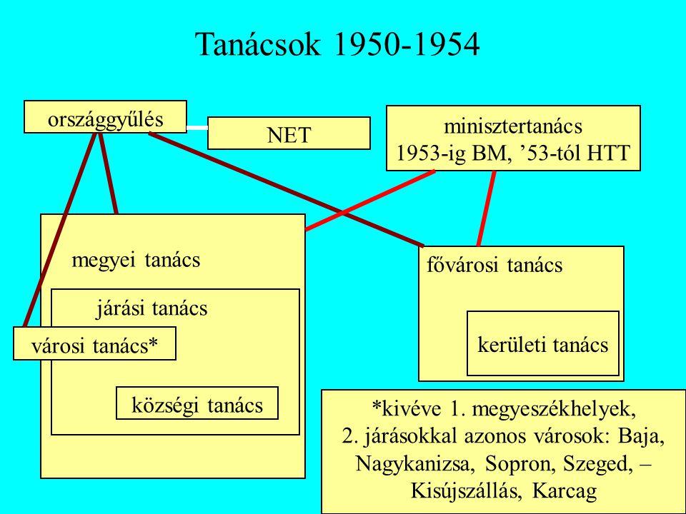 Tanácsok 1950-1954 országgyűlés NET minisztertanács 1953-ig BM, '53-tól HTT megyei tanács fővárosi tanács járási tanács városi tanács* községi tanács
