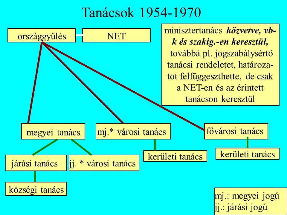 Tanácsok 1954-1970 országgyűlésNET minisztertanács közvetve, vb- k és szakig.-en keresztül, továbbá pl. jogszabálysértő tanácsi rendeletet, határoza-
