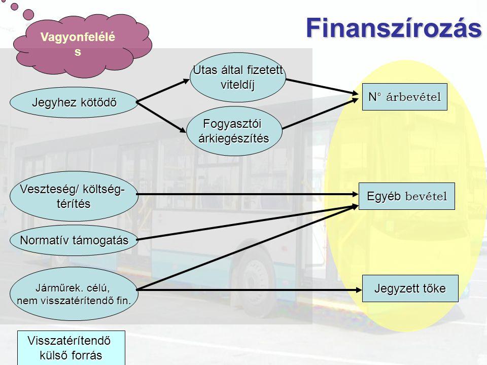 FinanszírozásVisszatérítendő külső forrás Jegyhez kötődő Utas által fizetett viteldíj Fogyasztóiárkiegészítés Veszteség/ költség- térítés N ° árbevéte