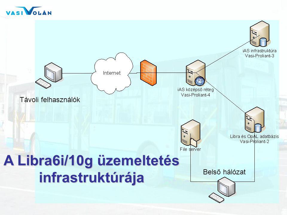 Távoli felhasználók Belső hálózat A Libra6i/10g üzemeltetés infrastruktúrája