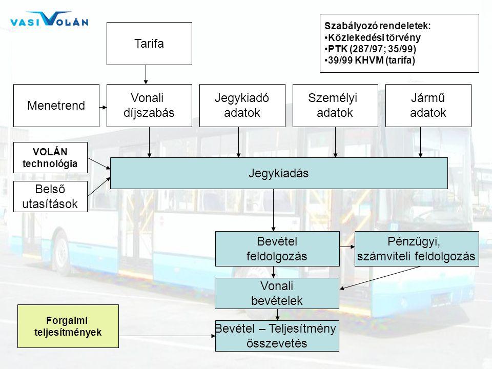 Jegykiadás Menetrend Vonali díjszabás Tarifa Jegykiadó adatok Személyi adatok Jármű adatok Szabályozó rendeletek: •Közlekedési törvény •PTK (287/97; 3