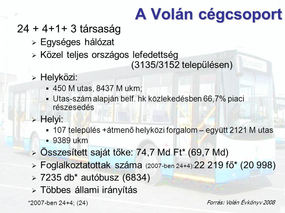 A Volán cégcsoport 24 + 4+1+ 3 társaság  Egységes hálózat  Közel teljes országos lefedettség (3135/3152 településen)  Helyközi:  450 M utas, 8437 M ukm;  Utas-szám alapján belf.
