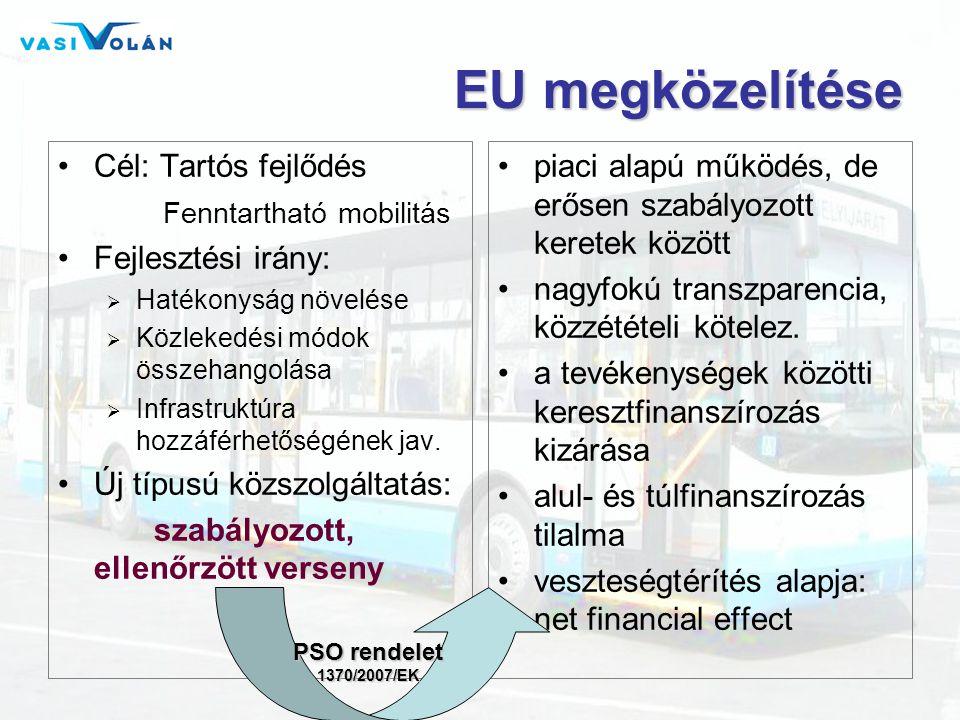 EU megközelítése •Cél: Tartós fejlődés Fenntartható mobilitás •Fejlesztési irány:  Hatékonyság növelése  Közlekedési módok összehangolása  Infrastruktúra hozzáférhetőségének jav.