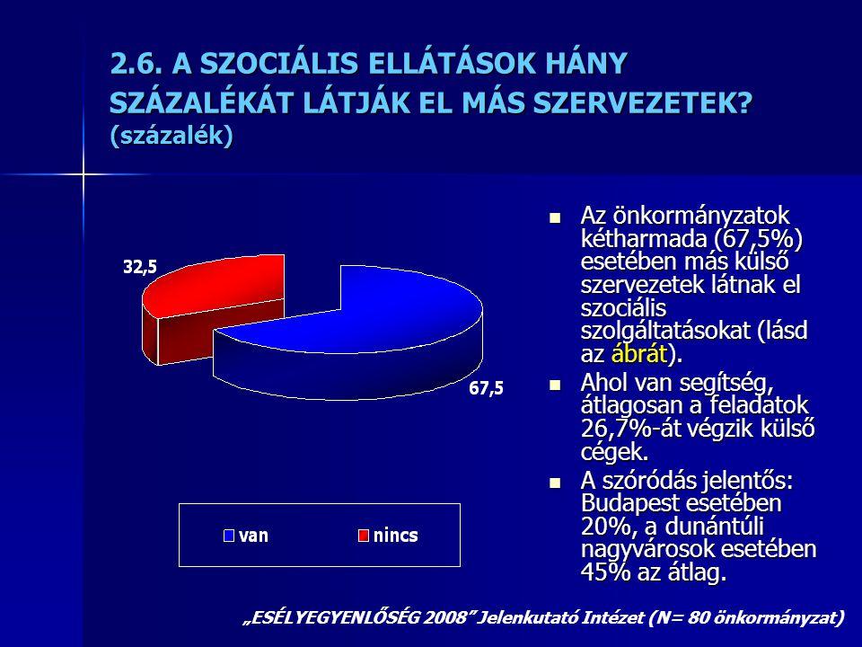 2.6. A SZOCIÁLIS ELLÁTÁSOK HÁNY SZÁZALÉKÁT LÁTJÁK EL MÁS SZERVEZETEK? (százalék)  Az önkormányzatok kétharmada (67,5%) esetében más külső szervezetek