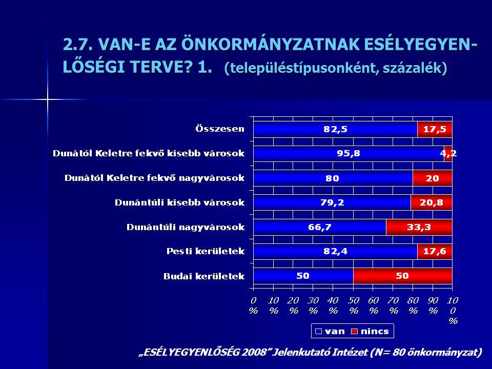 """2.7. VAN-E AZ ÖNKORMÁNYZATNAK ESÉLYEGYEN- LŐSÉGI TERVE? 1. (településtípusonként, százalék) """"ESÉLYEGYENLŐSÉG 2008"""" Jelenkutató Intézet (N= 80 önkormán"""