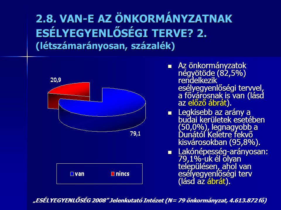 2.8. VAN-E AZ ÖNKORMÁNYZATNAK ESÉLYEGYENLŐSÉGI TERVE? 2. (létszámarányosan, százalék)  Az önkormányzatok négyötöde (82,5%) rendelkezik esélyegyenlősé