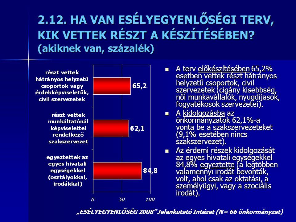 2.12. HA VAN ESÉLYEGYENLŐSÉGI TERV, KIK VETTEK RÉSZT A KÉSZÍTÉSÉBEN? (akiknek van, százalék)  A terv előkészítésében 65,2% esetben vettek részt hátrá