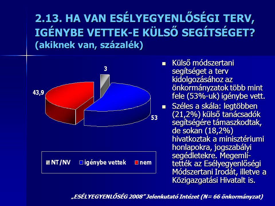 2.13. HA VAN ESÉLYEGYENLŐSÉGI TERV, IGÉNYBE VETTEK-E KÜLSŐ SEGÍTSÉGET? (akiknek van, százalék)  Külső módszertani segítséget a terv kidolgozásához az