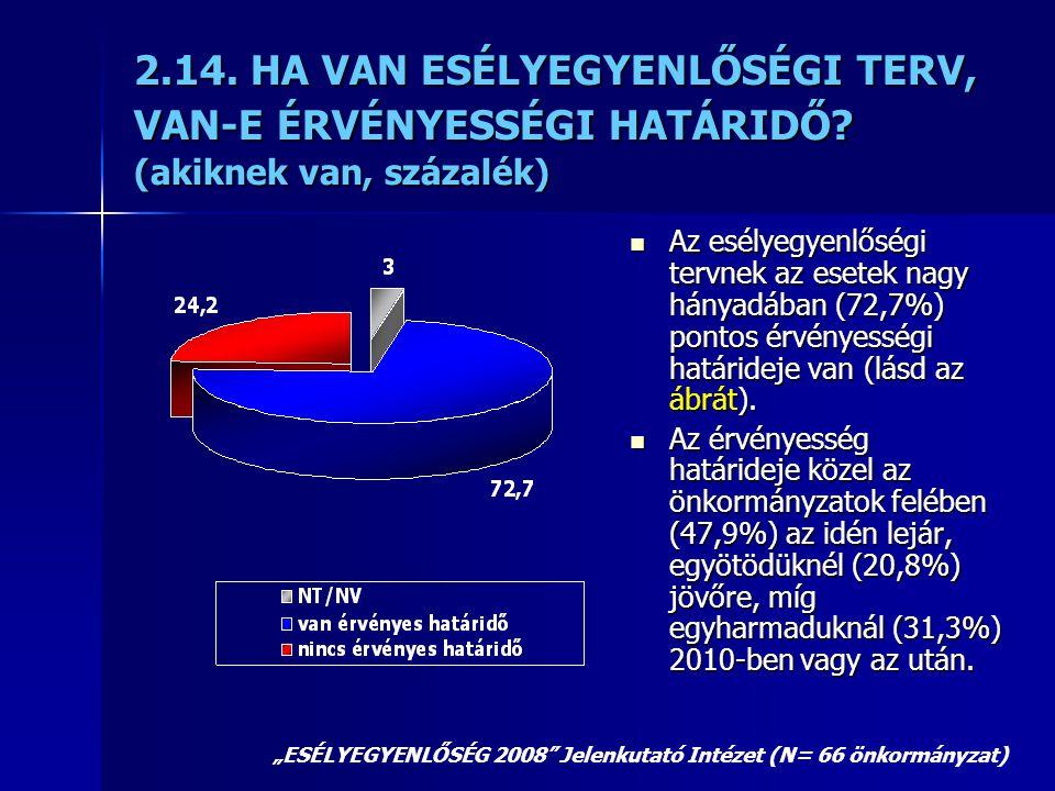 2.14. HA VAN ESÉLYEGYENLŐSÉGI TERV, VAN-E ÉRVÉNYESSÉGI HATÁRIDŐ? (akiknek van, százalék)  Az esélyegyenlőségi tervnek az esetek nagy hányadában (72,7