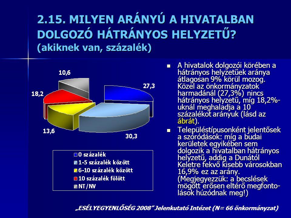 2.15. MILYEN ARÁNYÚ A HIVATALBAN DOLGOZÓ HÁTRÁNYOS HELYZETŰ? (akiknek van, százalék)  A hivatalok dolgozói körében a hátrányos helyzetűek aránya átla