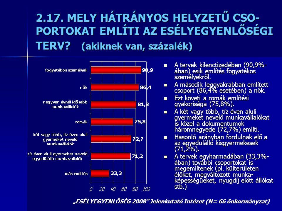 2.17. MELY HÁTRÁNYOS HELYZETŰ CSO- PORTOKAT EMLÍTI AZ ESÉLYEGYENLŐSÉGI TERV? (akiknek van, százalék)  A tervek kilenctizedében (90,9%- ában) esik eml