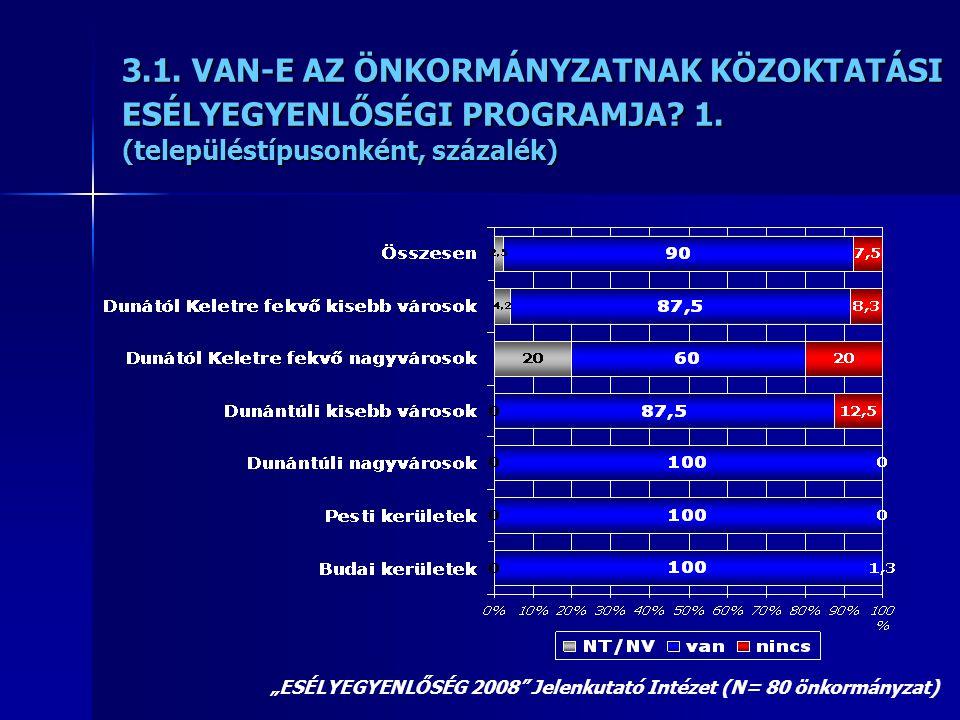 """3.1. VAN-E AZ ÖNKORMÁNYZATNAK KÖZOKTATÁSI ESÉLYEGYENLŐSÉGI PROGRAMJA? 1. (településtípusonként, százalék) """"ESÉLYEGYENLŐSÉG 2008"""" Jelenkutató Intézet ("""