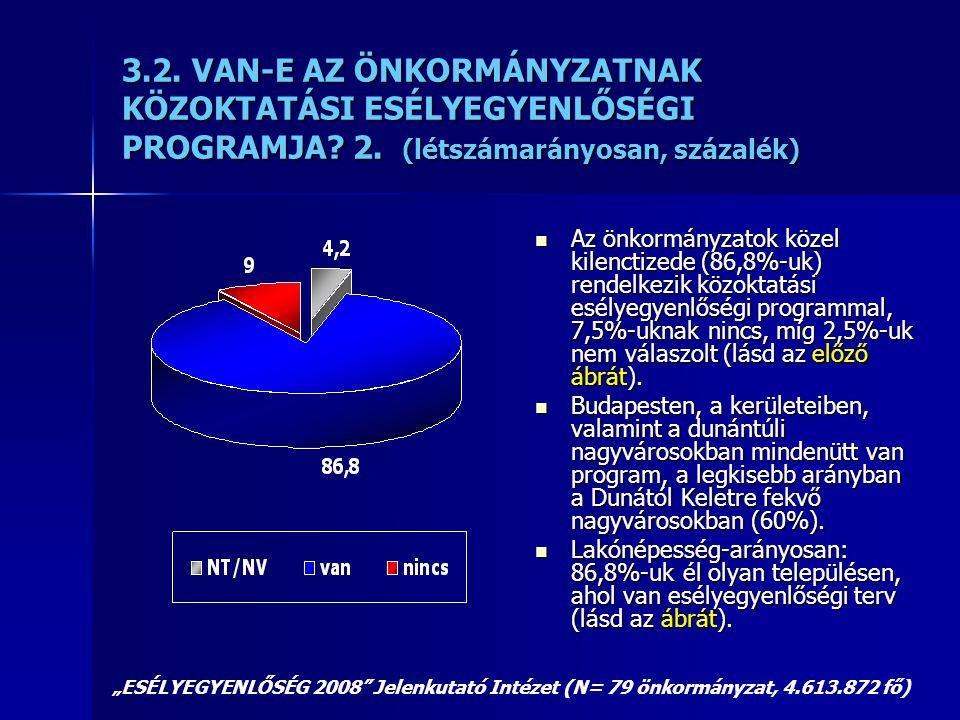 3.2. VAN-E AZ ÖNKORMÁNYZATNAK KÖZOKTATÁSI ESÉLYEGYENLŐSÉGI PROGRAMJA? 2. (létszámarányosan, százalék)  Az önkormányzatok közel kilenctizede (86,8%-uk
