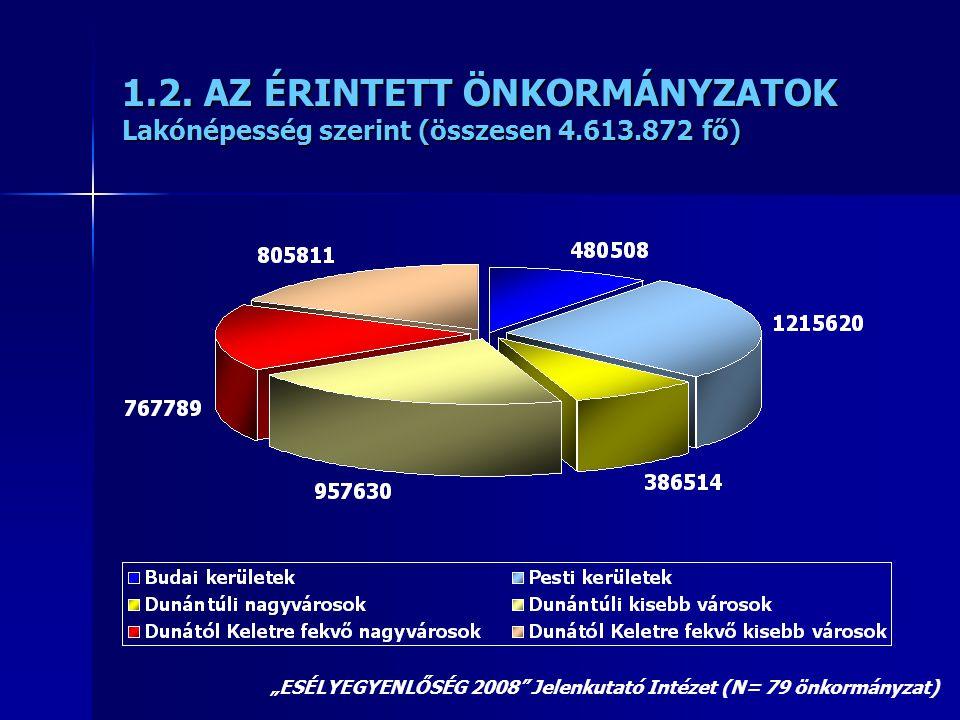 """1.2. AZ ÉRINTETT ÖNKORMÁNYZATOK Lakónépesség szerint (összesen 4.613.872 fő) """"ESÉLYEGYENLŐSÉG 2008"""" Jelenkutató Intézet (N= 79 önkormányzat)"""