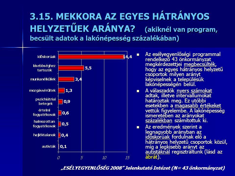 3.15. MEKKORA AZ EGYES HÁTRÁNYOS HELYZETŰEK ARÁNYA? (akiknél van program, becsült adatok a lakónépesség százalékában)  Az esélyegyenlőségi programmal