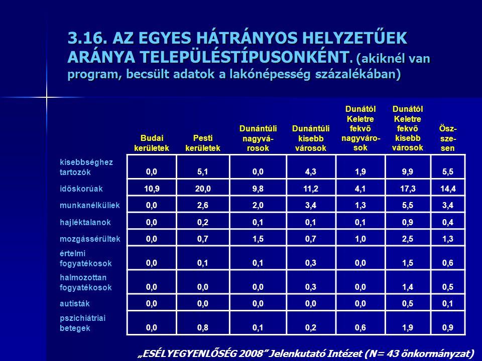 Budai kerületek Pesti kerületek Dunántúli nagyvá- rosok Dunántúli kisebb városok Dunától Keletre fekvő nagyváro- sok Dunától Keletre fekvő kisebb városok Ösz- sze- sen kisebbséghez tartozók0,05,10,04,31,99,95,5 időskorúak10,920,09,811,24,117,314,4 munkanélküliek0,02,62,03,41,35,53,4 hajléktalanok0,00,20,1 0,90,4 mozgássérültek0,00,71,50,71,02,51,3 értelmi fogyatékosok0,00,1 0,30,01,50,6 halmozottan fogyatékosok0,0 0,30,01,40,5 autisták0,0 0,50,1 pszichiátriai betegek0,00,80,10,20,61,90,9 3.16.