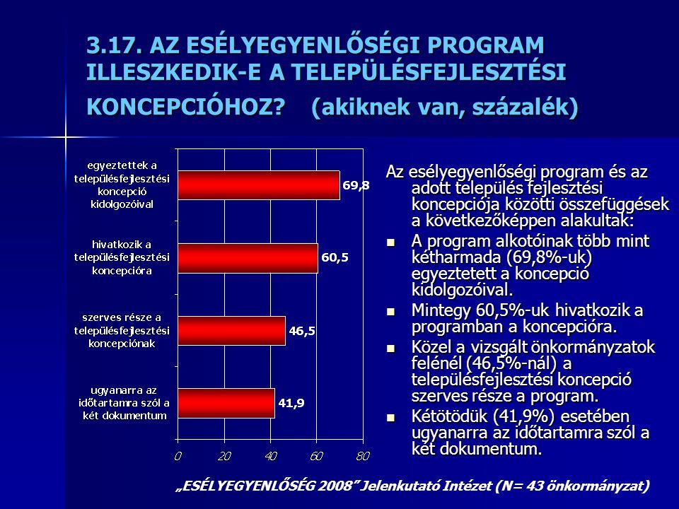 3.17. AZ ESÉLYEGYENLŐSÉGI PROGRAM ILLESZKEDIK-E A TELEPÜLÉSFEJLESZTÉSI KONCEPCIÓHOZ? (akiknek van, százalék) Az esélyegyenlőségi program és az adott t