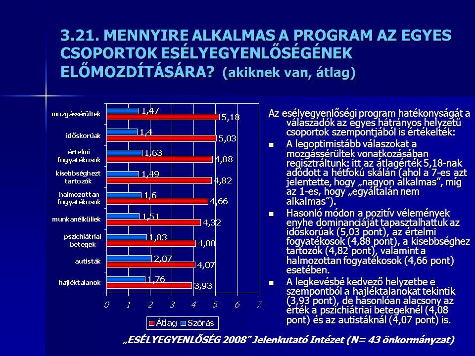 3.21. MENNYIRE ALKALMAS A PROGRAM AZ EGYES CSOPORTOK ESÉLYEGYENLŐSÉGÉNEK ELŐMOZDÍTÁSÁRA? (akiknek van, átlag) Az esélyegyenlőségi program hatékonyságá