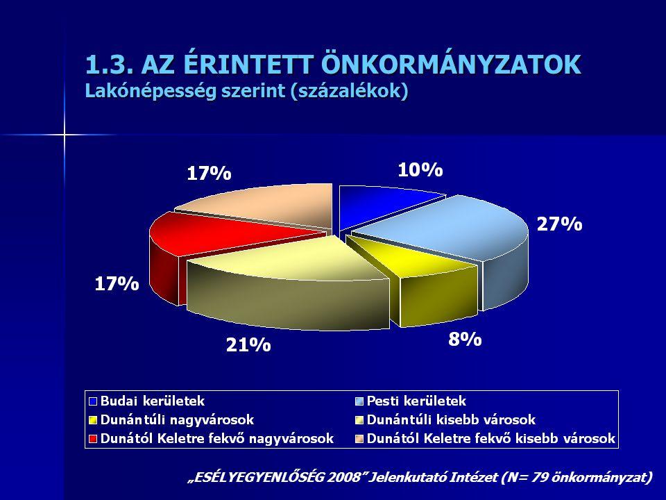 """1.3. AZ ÉRINTETT ÖNKORMÁNYZATOK Lakónépesség szerint (százalékok) """"ESÉLYEGYENLŐSÉG 2008"""" Jelenkutató Intézet (N= 79 önkormányzat)"""